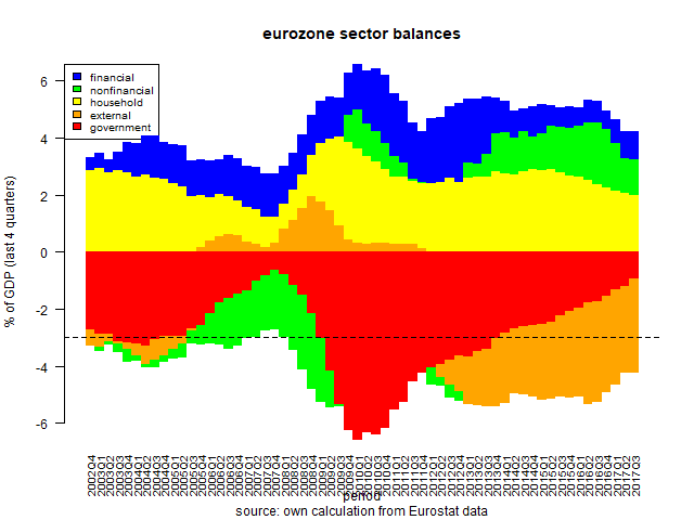 The eurozone's external surplus is not a business model, it's a fiscal imperative